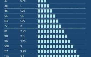 Сколько нужно в день пить воды: сохраняем и улучшаем здоровье