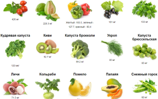 Для чего нужен организму витамин с?