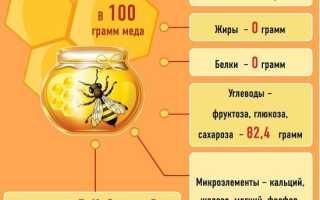 Лимон и мёд для лица: рецепты и свойства масок